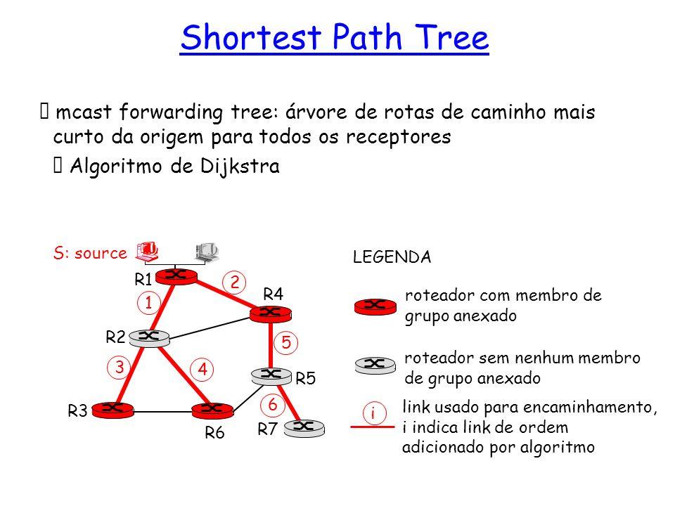 Shortest Path Tree mcast forwarding tree: árvore de rotas de caminho mais curto da origem para todos os receptores.