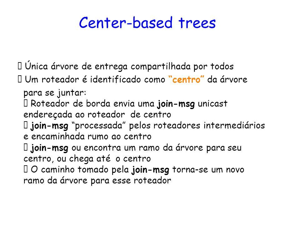 Center-based trees  Única árvore de entrega compartilhada por todos