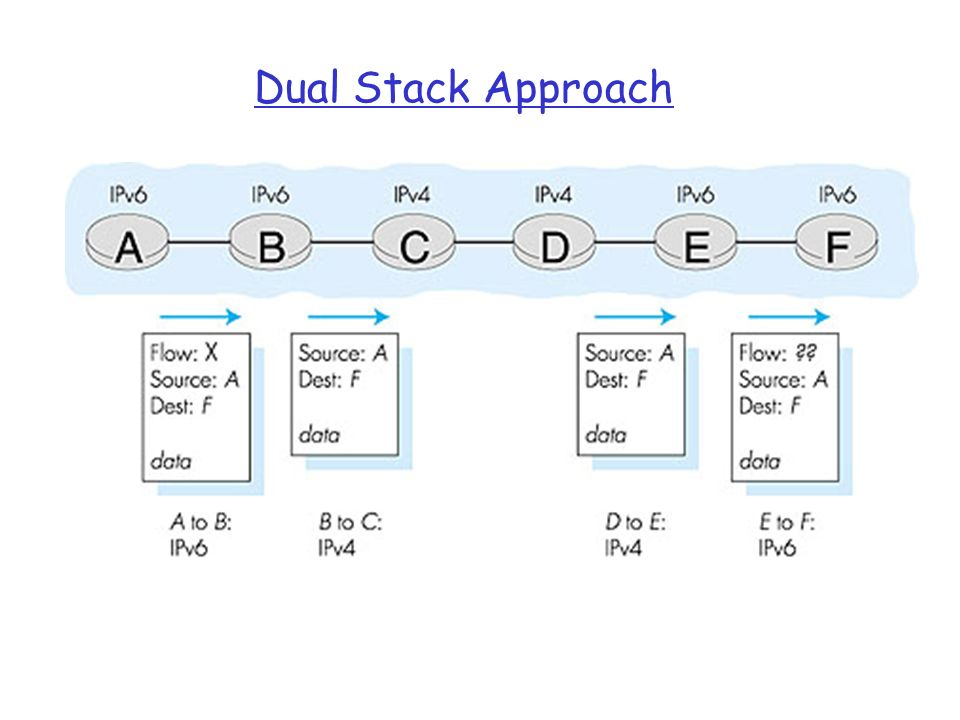 Dual Stack Approach