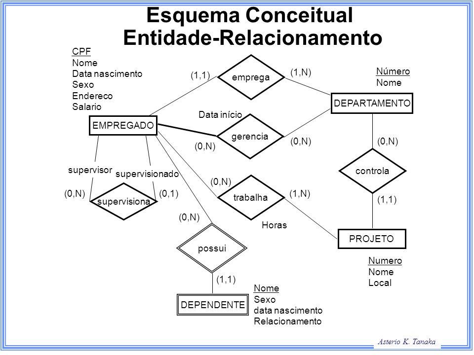Esquema Conceitual Entidade-Relacionamento
