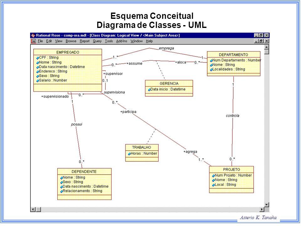 Esquema Conceitual Diagrama de Classes - UML