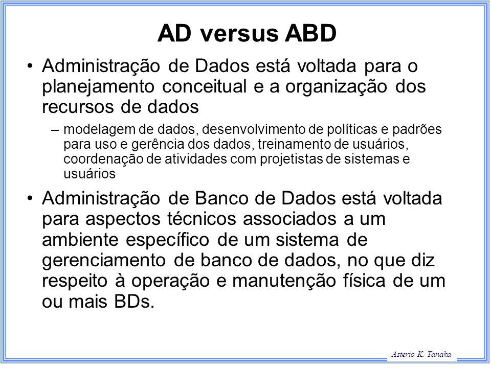 AD versus ABD Administração de Dados está voltada para o planejamento conceitual e a organização dos recursos de dados.