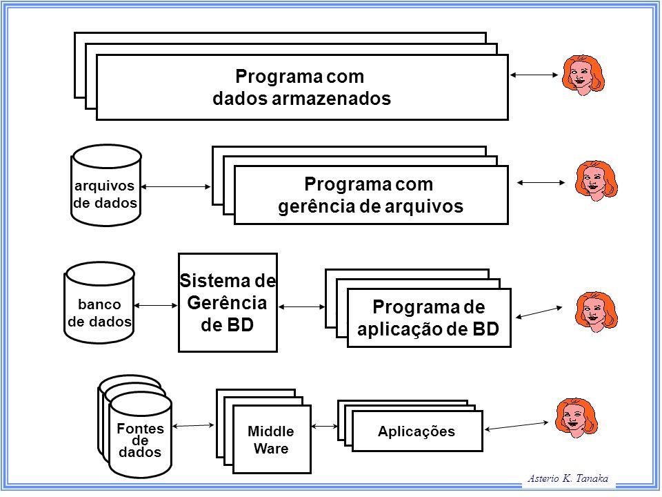 Programa com dados armazenados Programa com dados armazenados