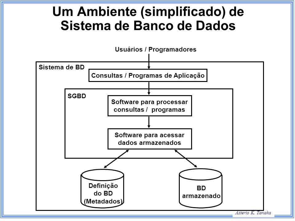 Um Ambiente (simplificado) de Sistema de Banco de Dados