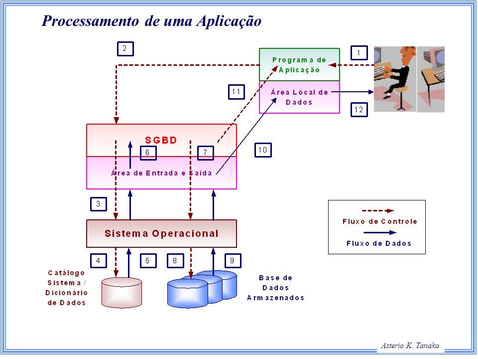 Processamento de uma Aplicação