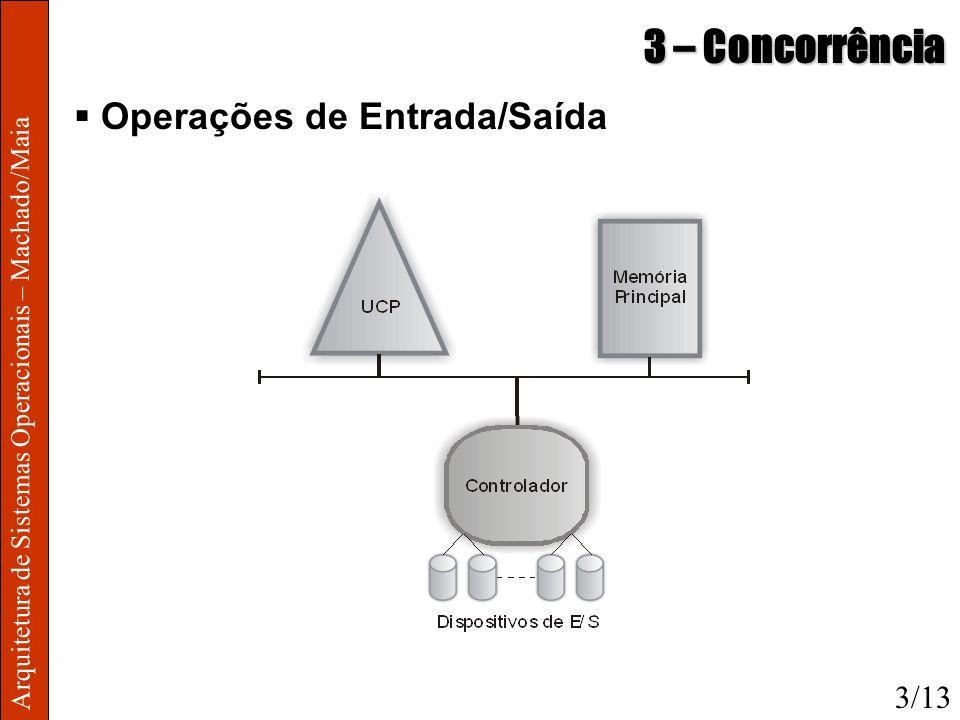 3 – Concorrência Operações de Entrada/Saída 3/13