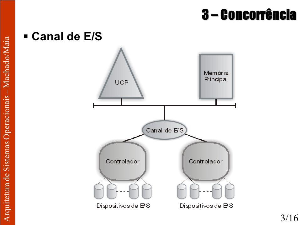 3 – Concorrência Canal de E/S 3/16