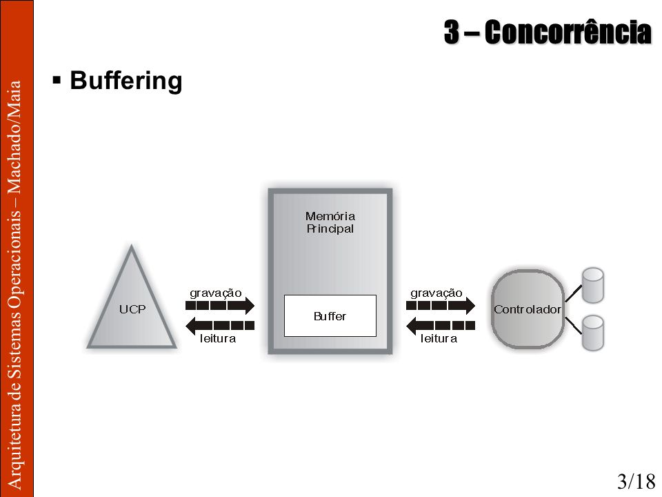 3 – Concorrência Buffering 3/18