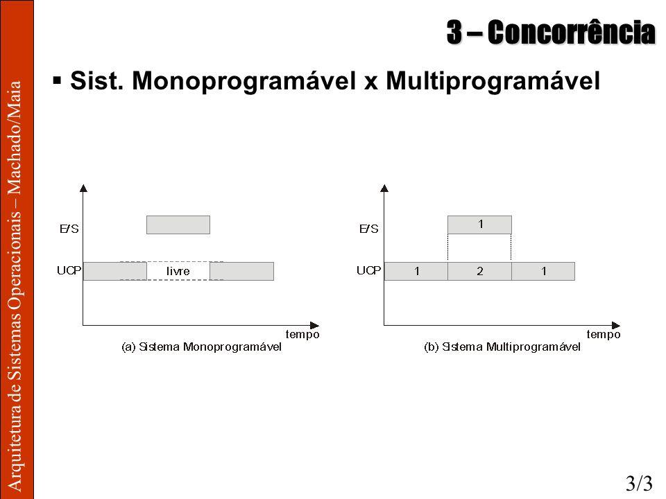 3 – Concorrência Sist. Monoprogramável x Multiprogramável 3/3