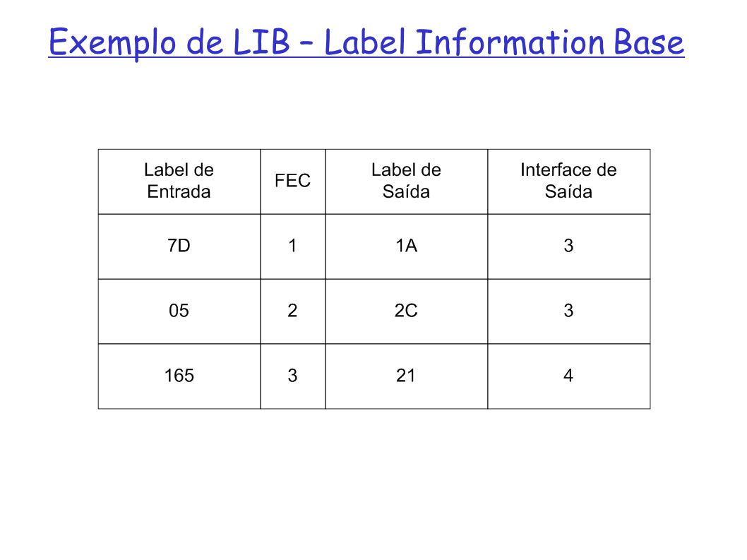 Exemplo de LIB – Label Information Base