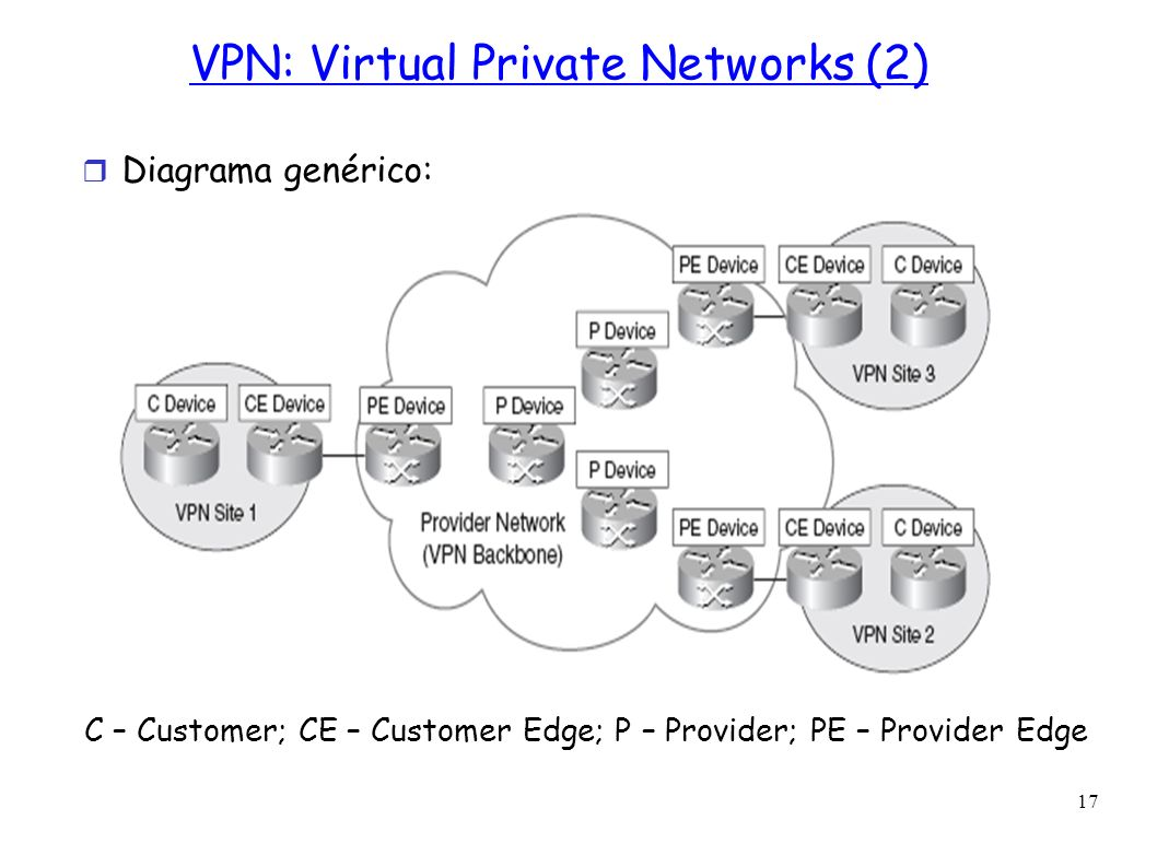 VPN: Virtual Private Networks (2)