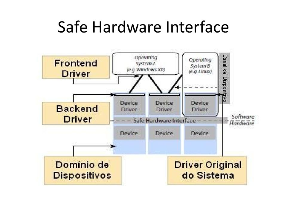 Safe Hardware Interface