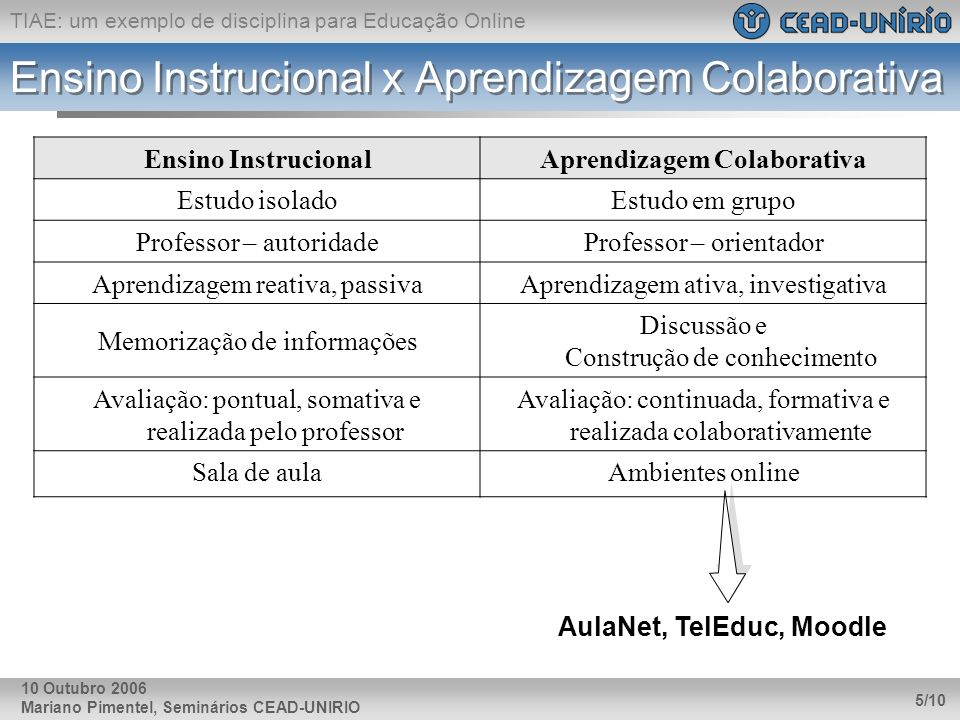 Ensino Instrucional x Aprendizagem Colaborativa