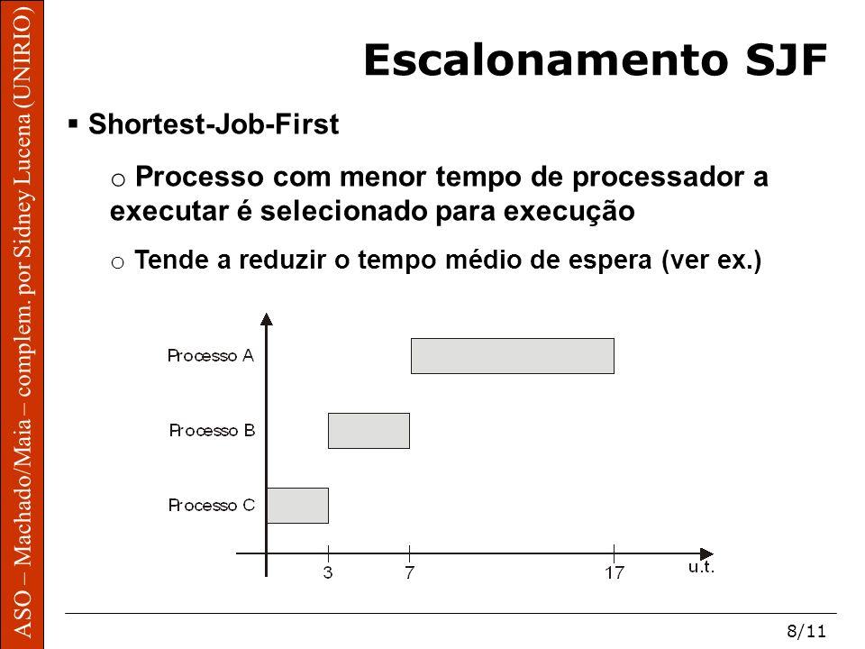 Escalonamento SJF Shortest-Job-First