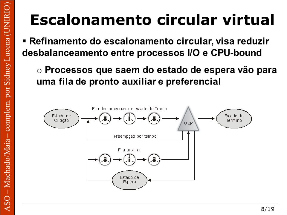 Escalonamento circular virtual