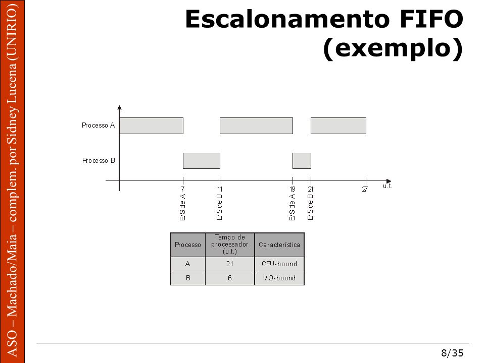 Escalonamento FIFO (exemplo)