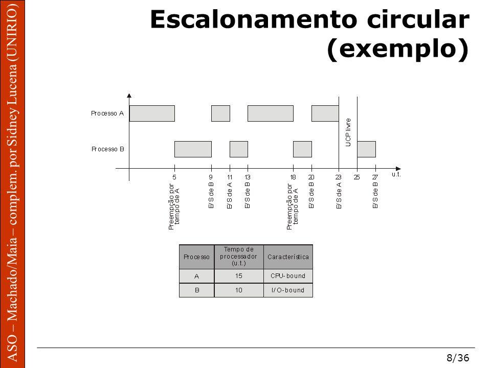 Escalonamento circular (exemplo)