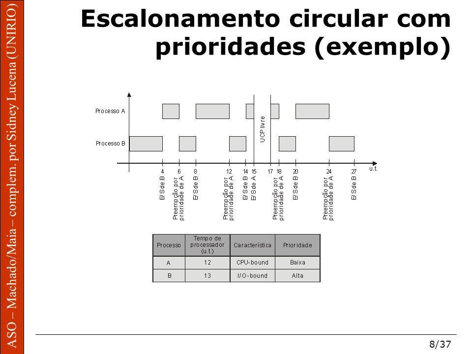Escalonamento circular com prioridades (exemplo)