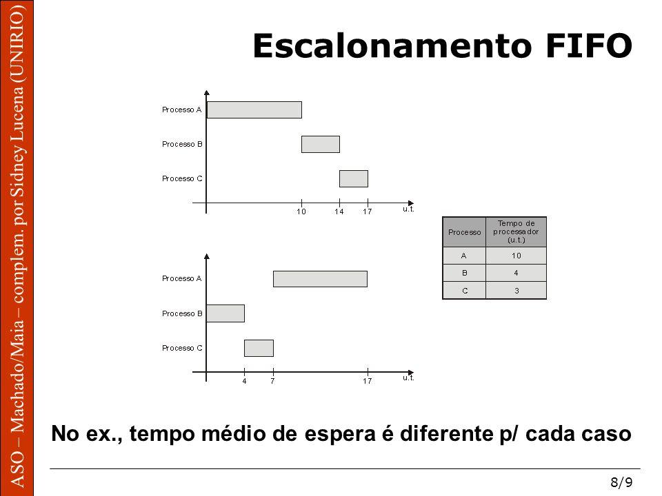 Escalonamento FIFO ASO – Machado/Maia – complem.