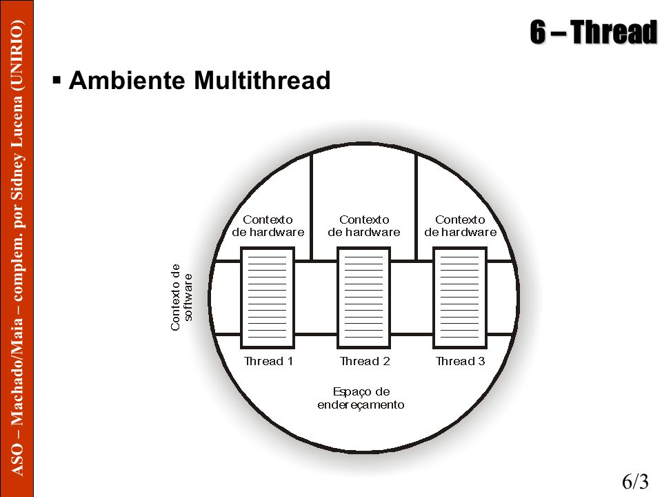 6 – Thread Ambiente Multithread 6/3