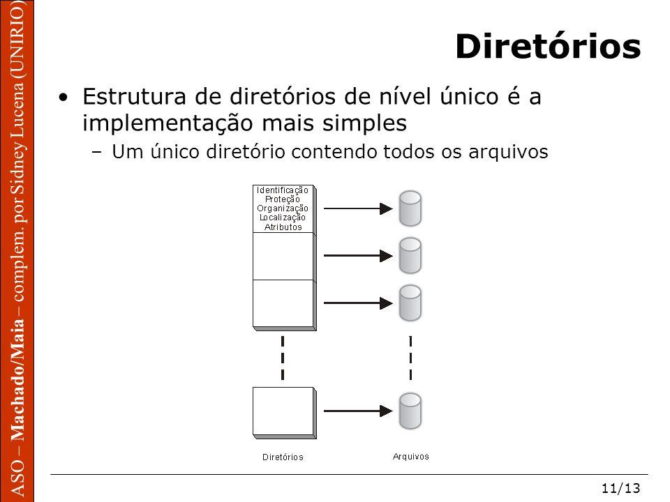 Diretórios Estrutura de diretórios de nível único é a implementação mais simples.