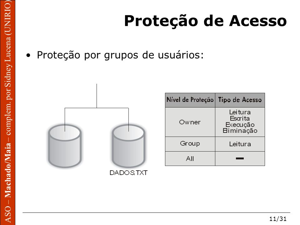 Proteção de Acesso Proteção por grupos de usuários: