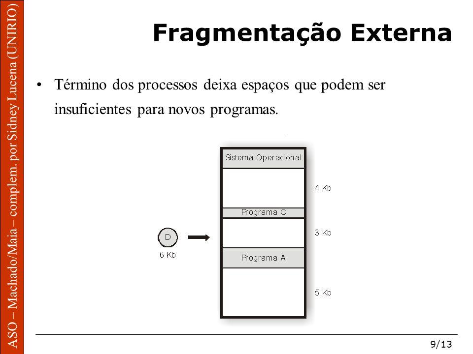 Fragmentação Externa Término dos processos deixa espaços que podem ser insuficientes para novos programas.