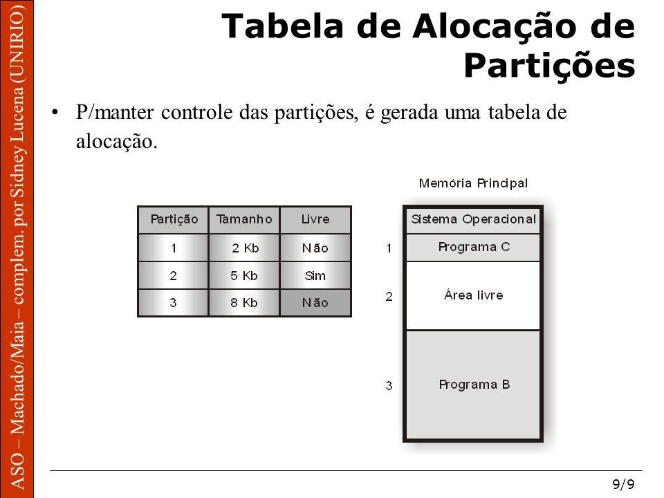 Tabela de Alocação de Partições