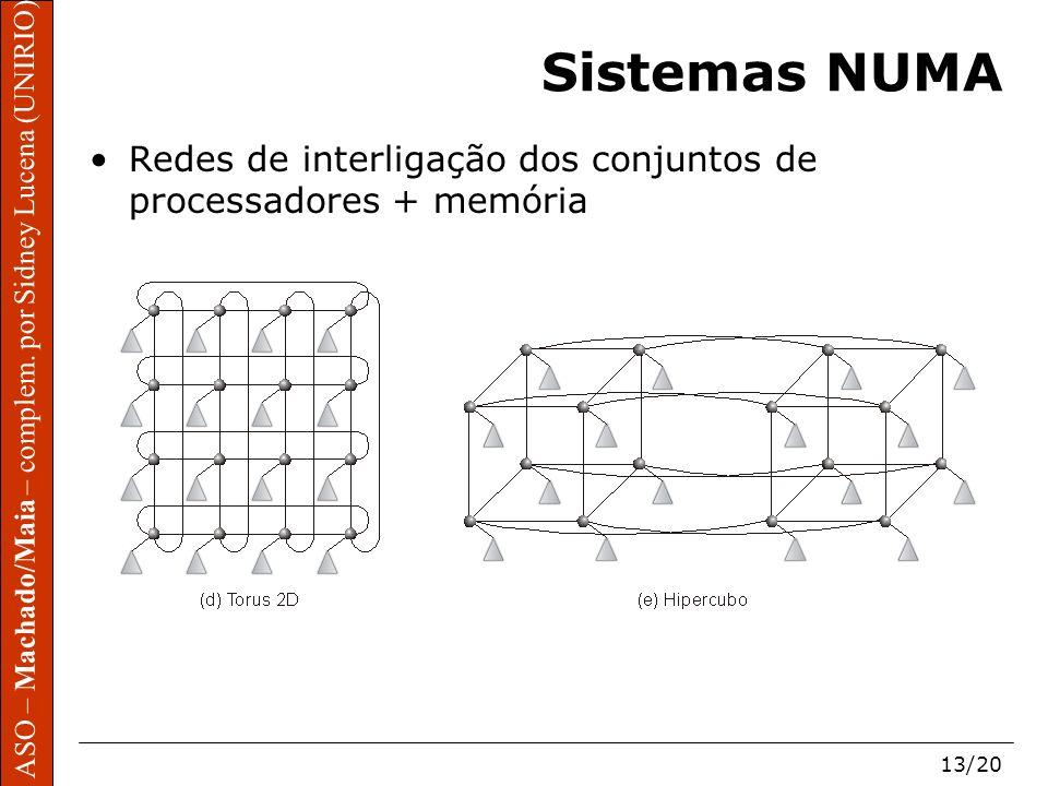 Sistemas NUMA Redes de interligação dos conjuntos de processadores + memória