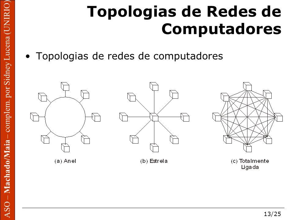 Topologias de Redes de Computadores