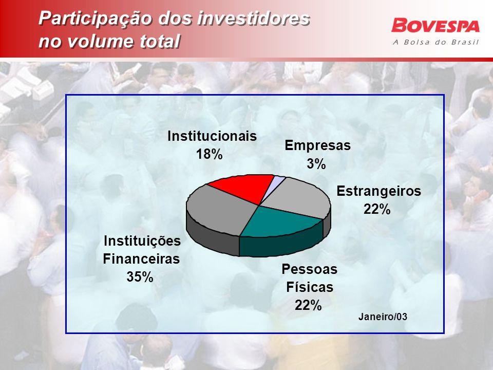 Participação dos investidores no volume total
