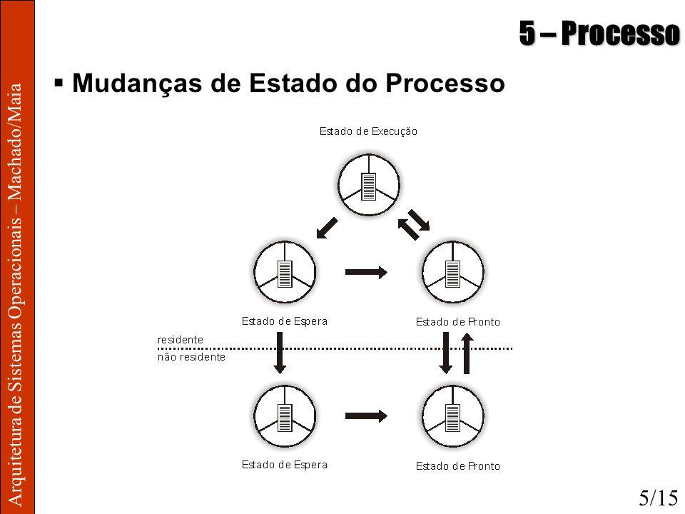 5 – Processo Mudanças de Estado do Processo 5/15