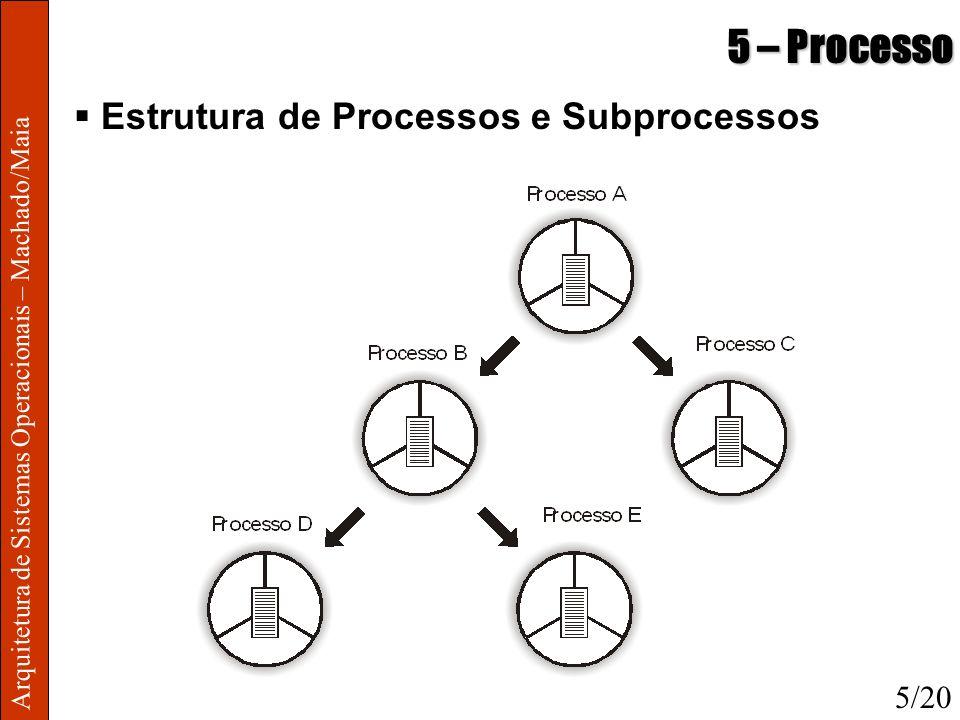 5 – Processo Estrutura de Processos e Subprocessos 5/20