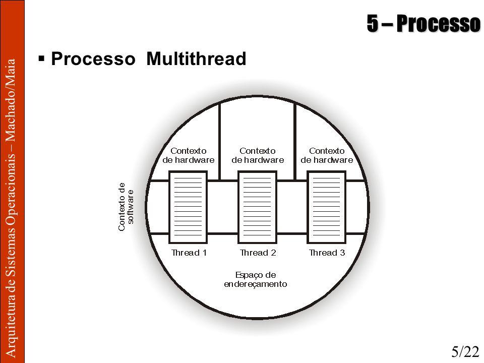 5 – Processo Processo Multithread 5/22