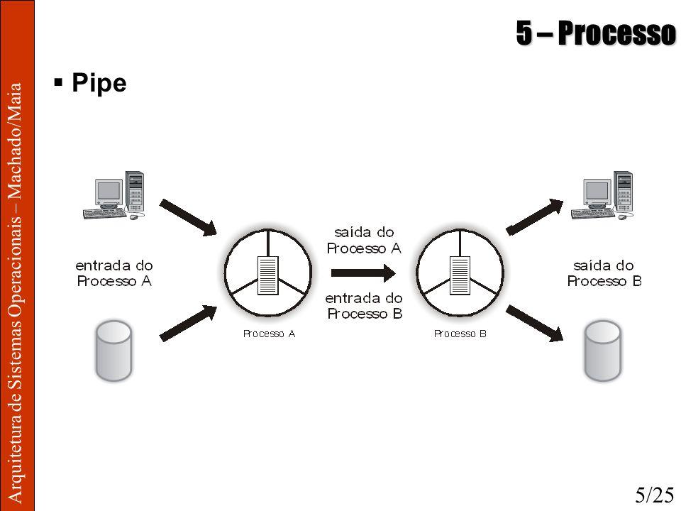 5 – Processo Pipe Arquitetura de Sistemas Operacionais – Machado/Maia 5/25