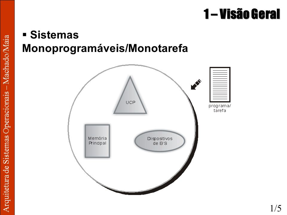 1 – Visão Geral Sistemas Monoprogramáveis/Monotarefa 1/5