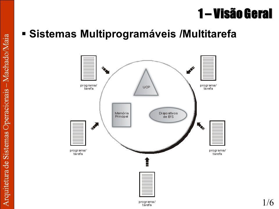 1 – Visão Geral Sistemas Multiprogramáveis /Multitarefa 1/6