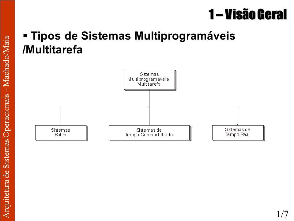 1 – Visão Geral Tipos de Sistemas Multiprogramáveis /Multitarefa 1/7