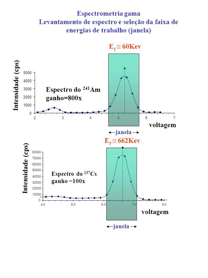 Levantamento de espectro e seleção da faixa de