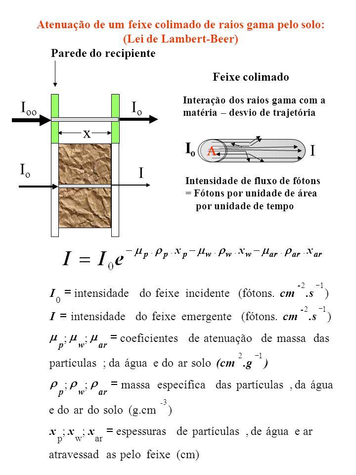 Atenuação de um feixe colimado de raios gama pelo solo: