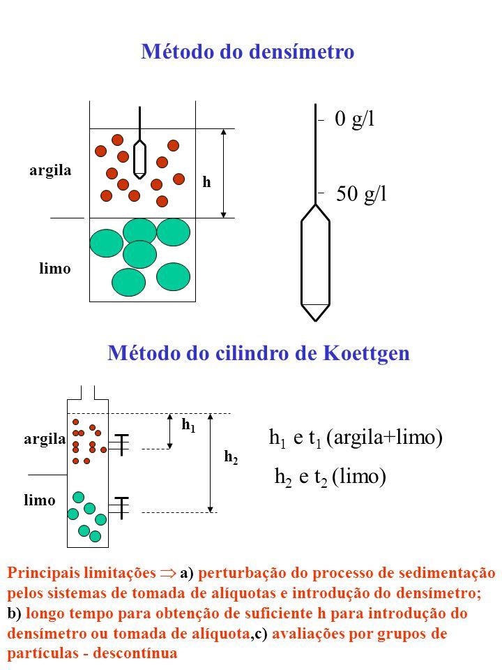 Método do cilindro de Koettgen