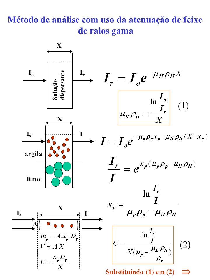 Método de análise com uso da atenuação de feixe