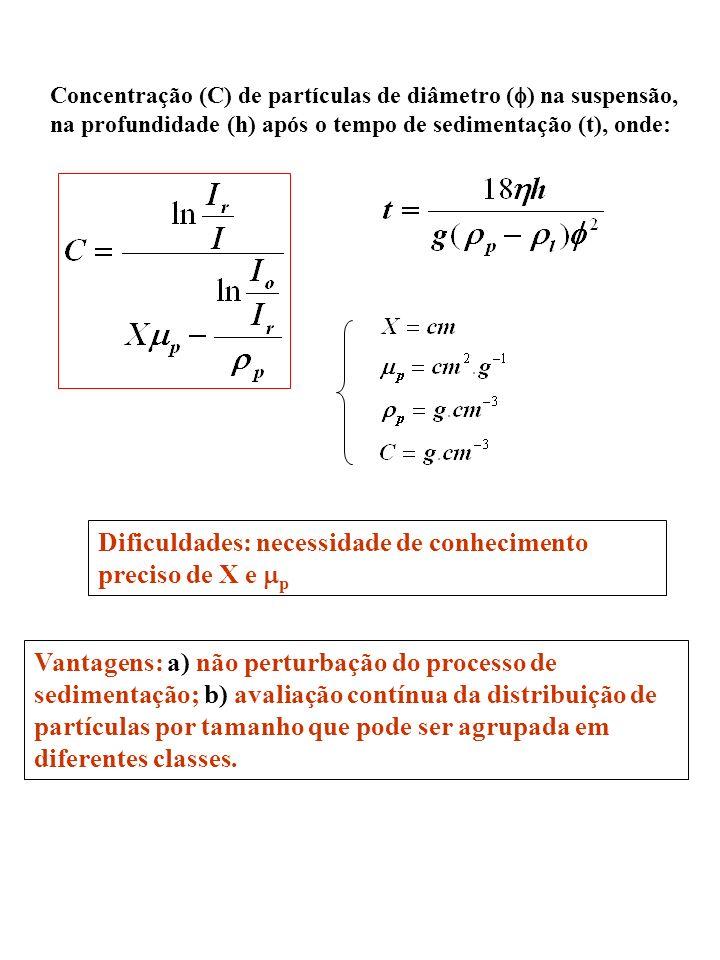 Dificuldades: necessidade de conhecimento preciso de X e mp