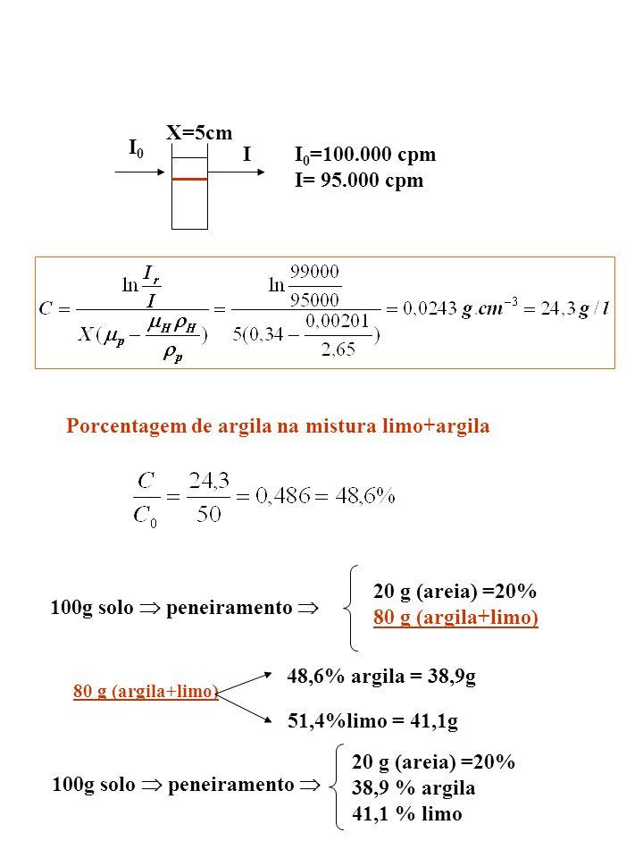 Porcentagem de argila na mistura limo+argila