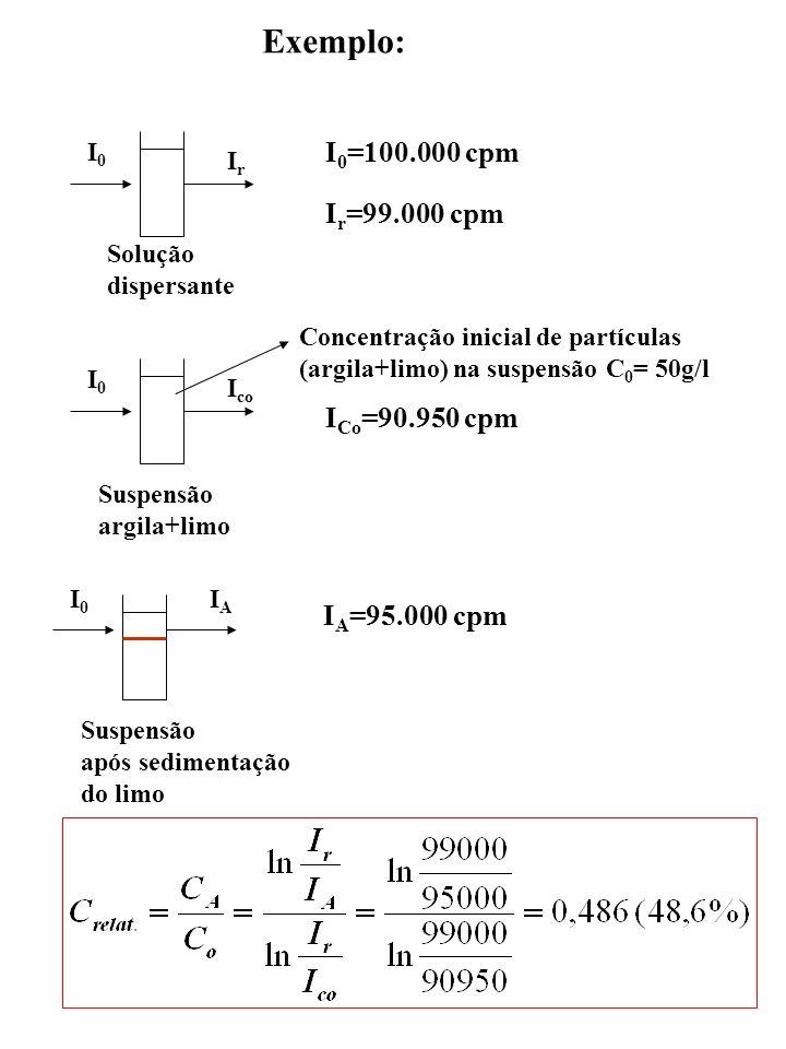 Exemplo: I0=100.000 cpm Ir=99.000 cpm ICo=90.950 cpm IA=95.000 cpm I0