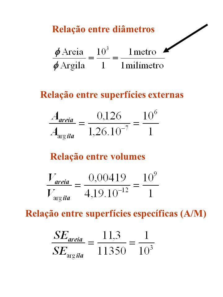 Relação entre diâmetros