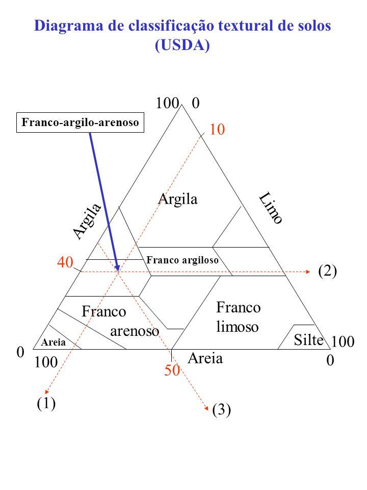 Diagrama de classificação textural de solos