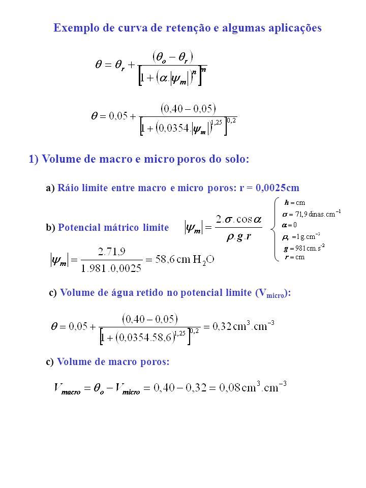 Exemplo de curva de retenção e algumas aplicações