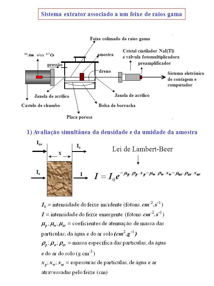 Sistema extrator associado a um feixe de raios gama