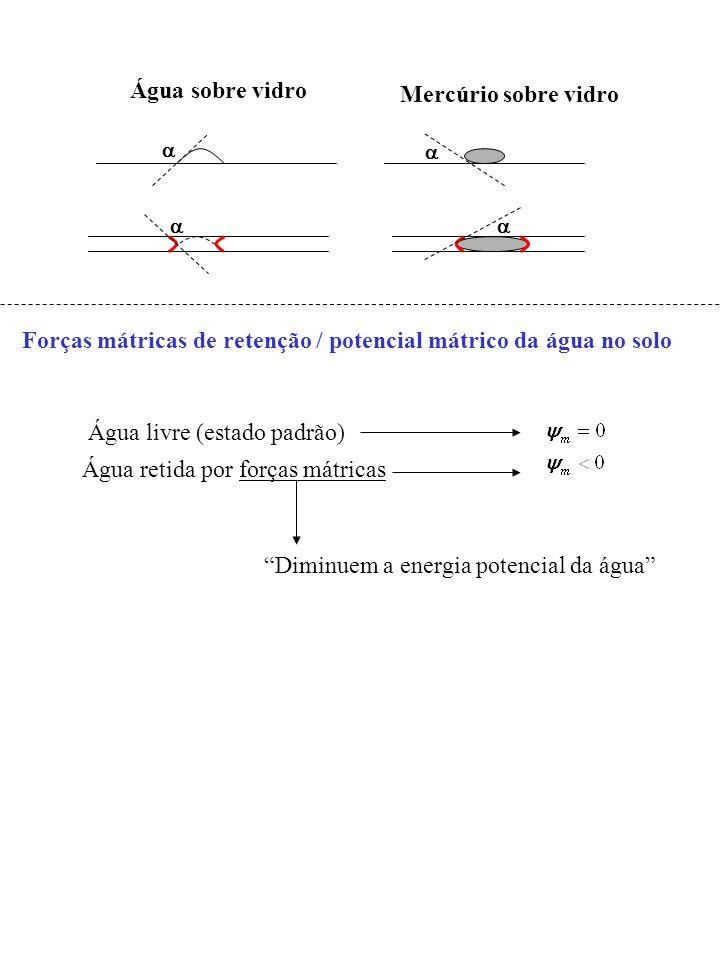 Forças mátricas de retenção / potencial mátrico da água no solo